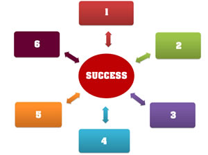 successful-internet-marketing-strategy
