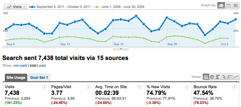 search-engine-traffic-results