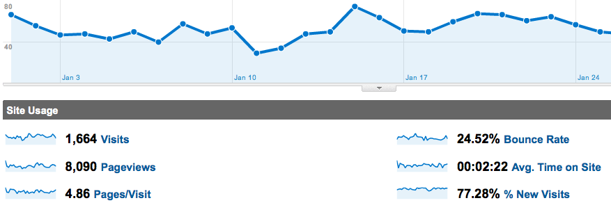 internet marketing results