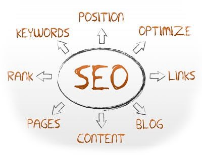 Search Engine Optimization | Sanctuary Marketing Group