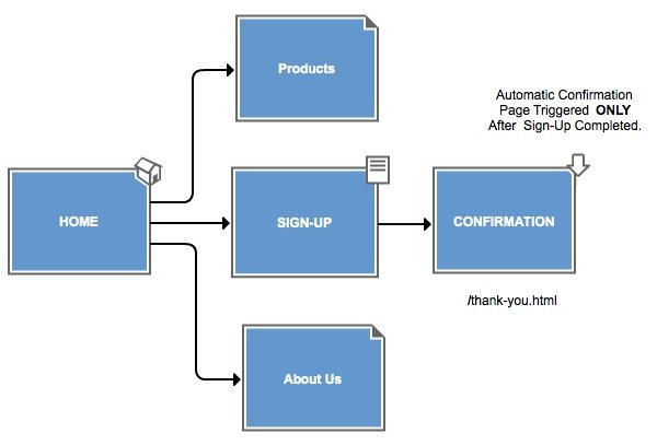 URL Destination Goal Type Flow Chart