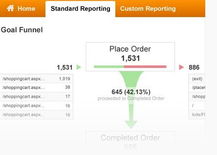 Goals Funnel for Google Analytics