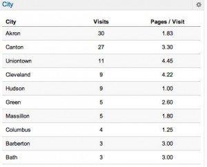 My Dashboard - Google Analytics