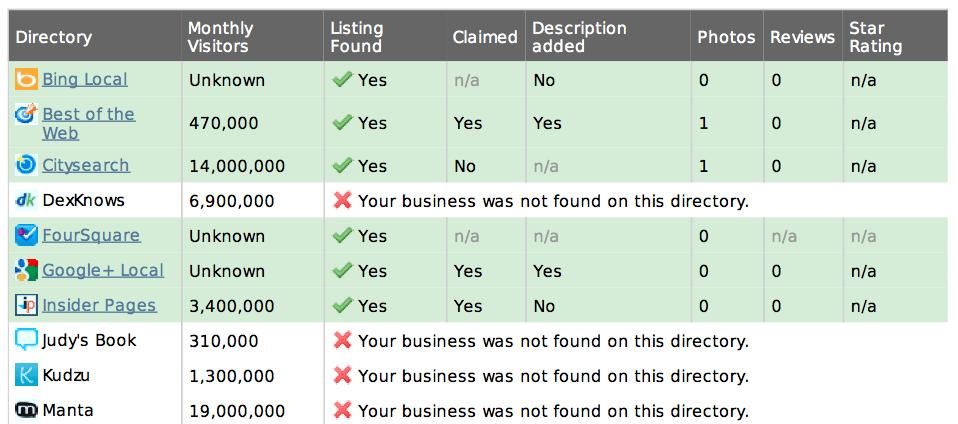 local-competitor-citations
