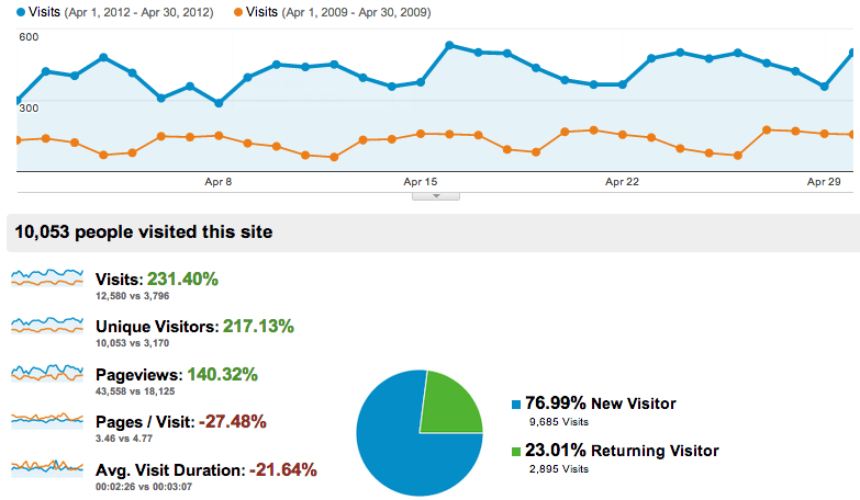 consistent-seo-optimization