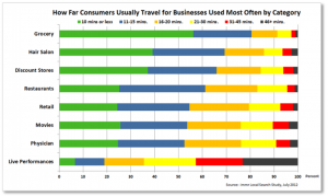 how-far-consumers-travel-for-service