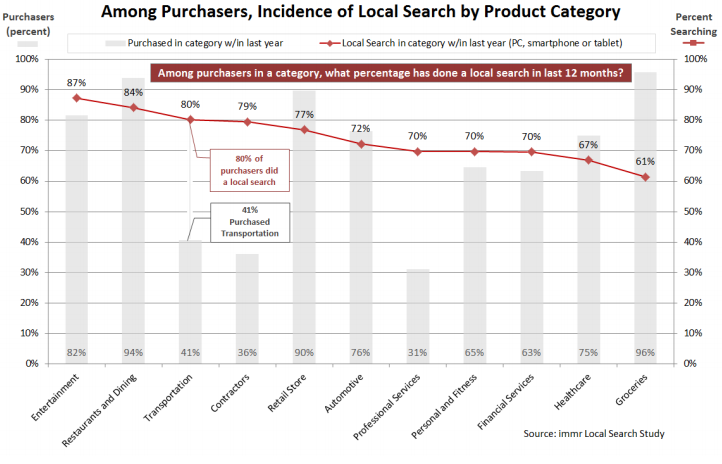 local-search-by-product-category