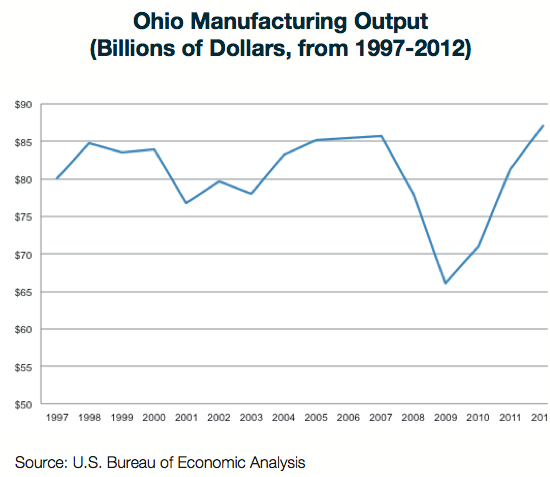 How Ohio Manufacturers Are Growing Again