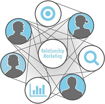 Relationship Marketing Group 90