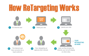 Retargeting & Remarketing