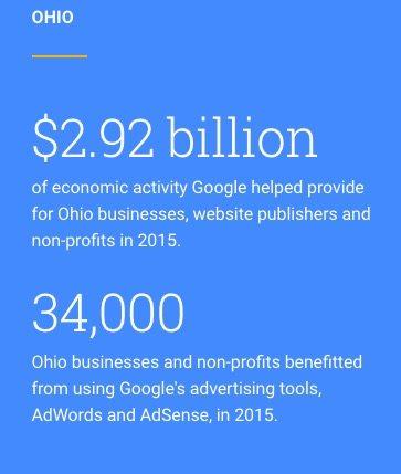 Economic Impact of Google