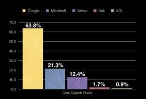 Google's Dominance