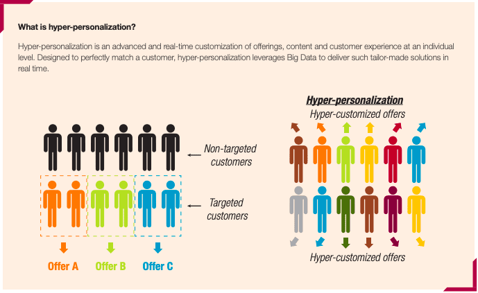 Hyper-personalization uses advanced real-time data.