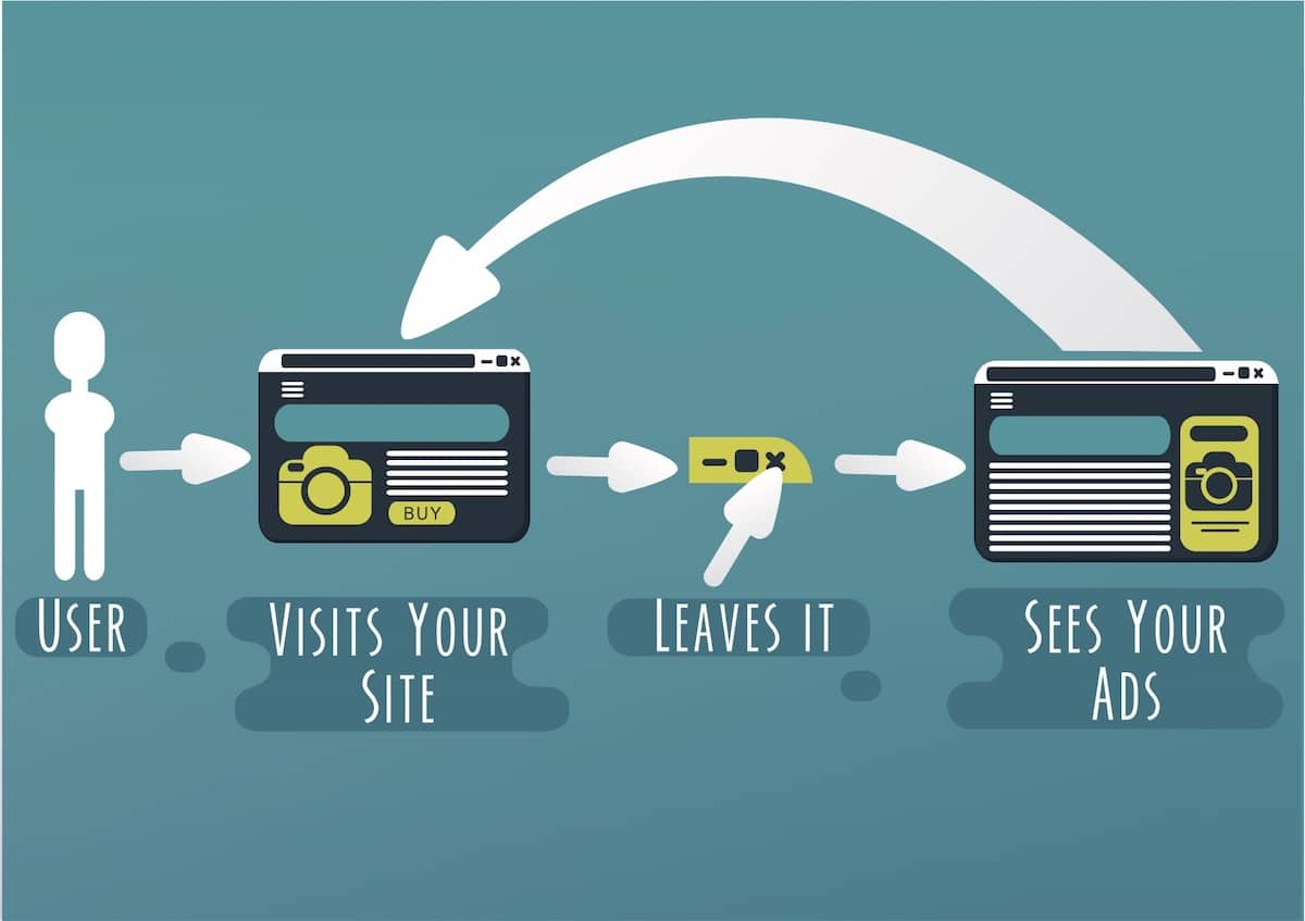 User Experience with Retargeting Ads