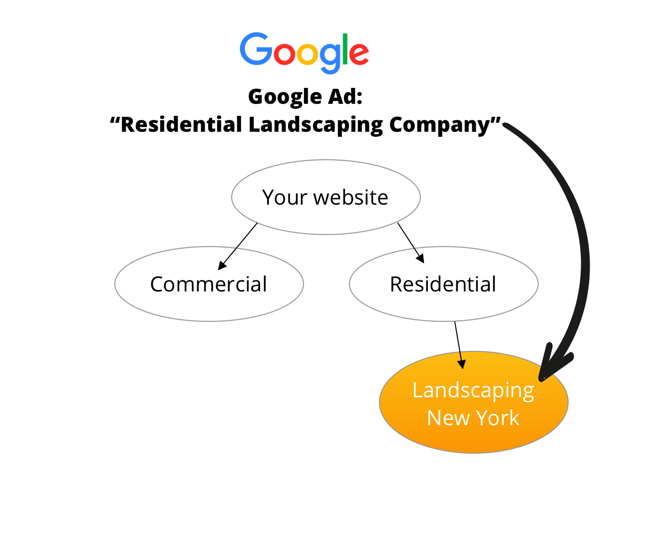 google-ad-to-landing-page-content-results