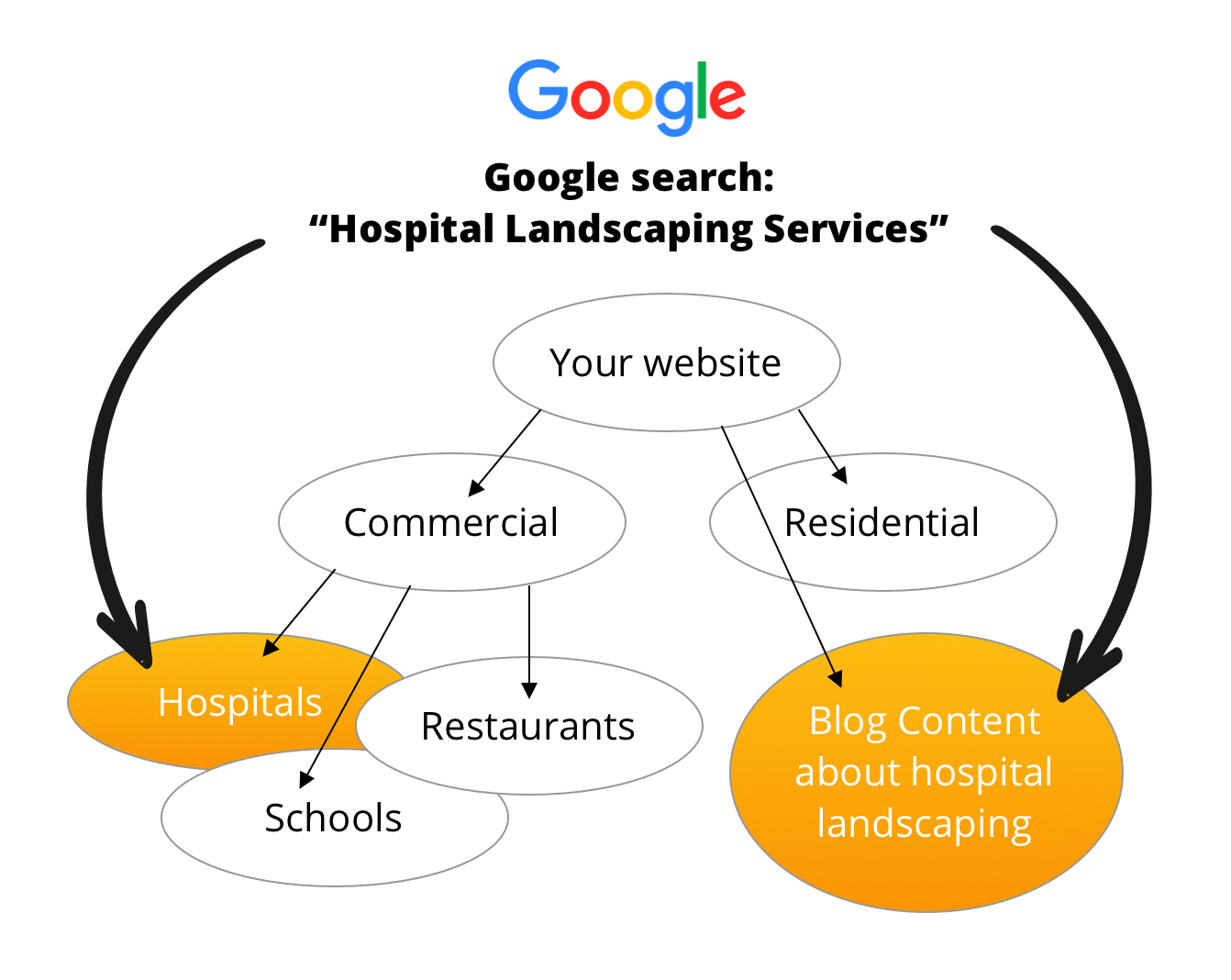search-query-to-landing-page-content-results