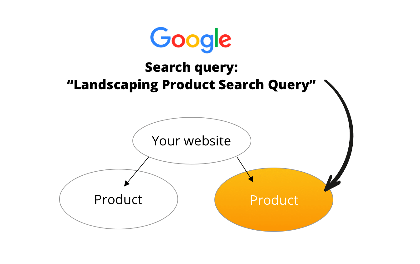 search-query-to-product-landing-page-content-results